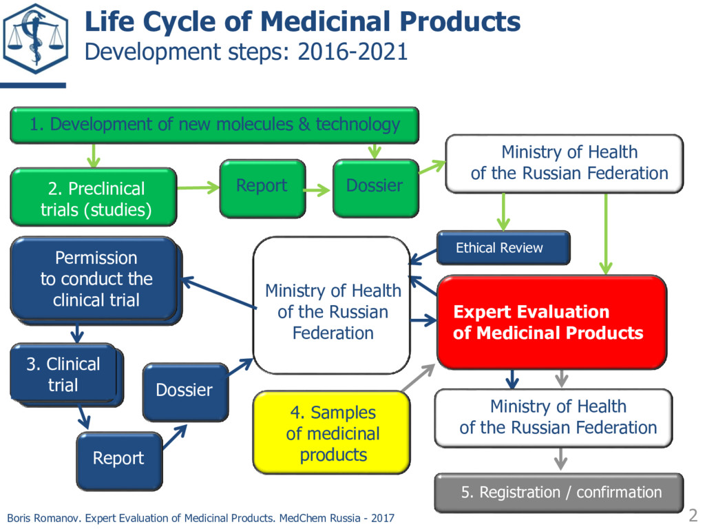 2 Boris Romanov. Expert Evaluation of Medicinal...