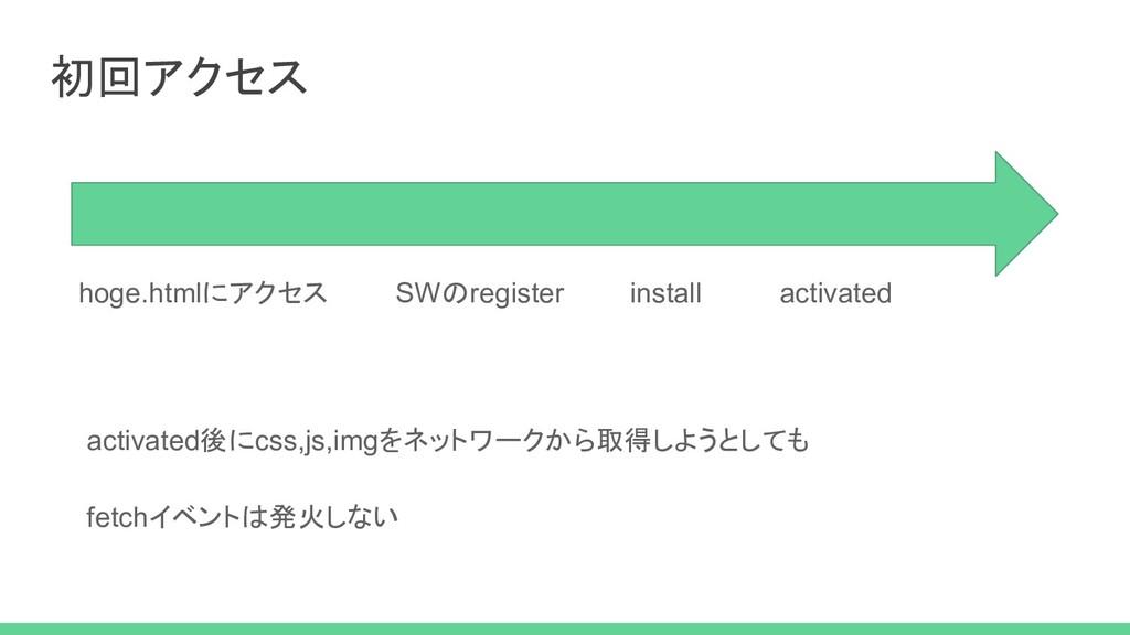 初回アクセス hoge.htmlにアクセス SWのregister install activ...