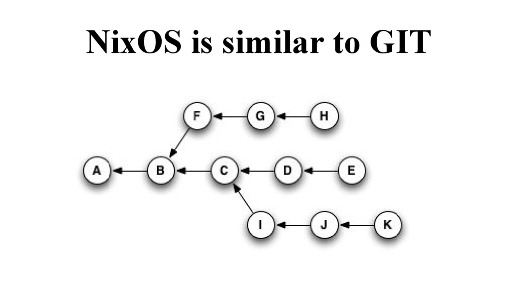 NixOS is similar to GIT