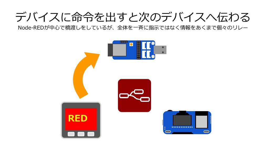 デバイスに命令を出すと次のデバイスへ伝わる Node-REDが中心で橋渡しをしているが、全体を...