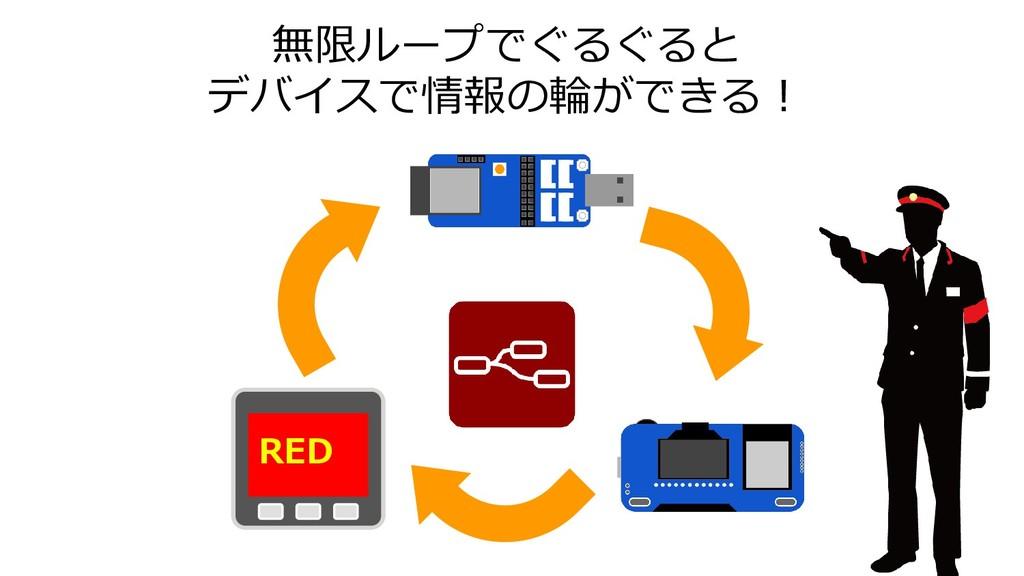 無限ループでぐるぐると デバイスで情報の輪ができる! RED