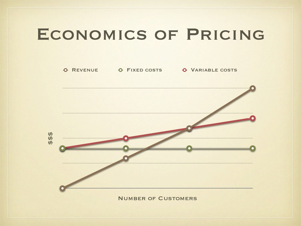 Economics of Pricing $$$ Number of Customers Re...