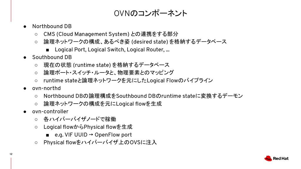 OVNのコンポーネント 12 ● Northbound DB ○ CMS (Cloud Man...