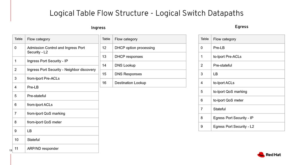 Logical Table Flow Structure - Logical Switch D...