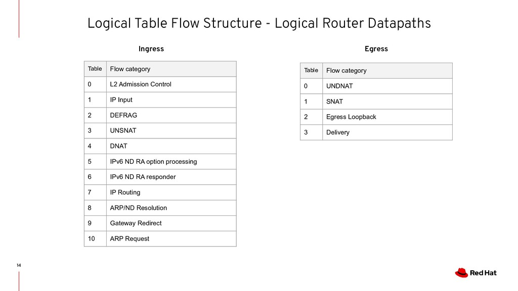 Logical Table Flow Structure - Logical Router D...