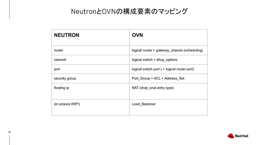 NeutronとOVNの構成要素のマッピング 18 NEUTRON OVN router lo...