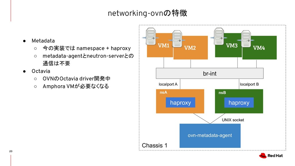 networking-ovnの特徴 20 ● Metadata ○ 今の実装では namesp...