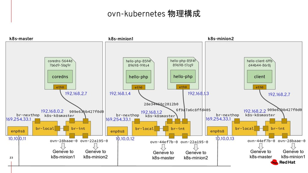 ovn-kubernetes 物理構成 23 br-local br-int br-nexth...