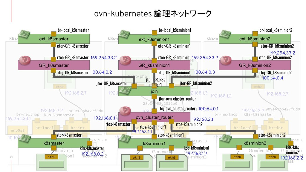 ovn-kubernetes 論理ネットワーク 24 br-local br-int br-n...