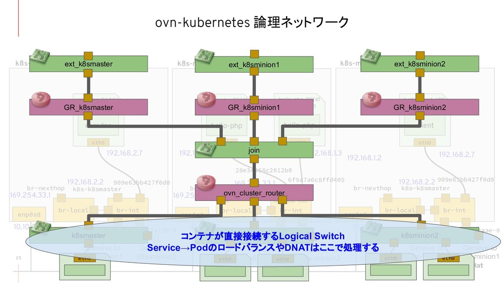 ovn-kubernetes 論理ネットワーク 25 br-local br-int br-n...