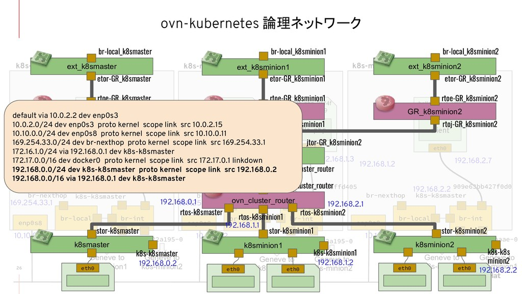 ovn-kubernetes 論理ネットワーク 26 br-local br-int br-n...