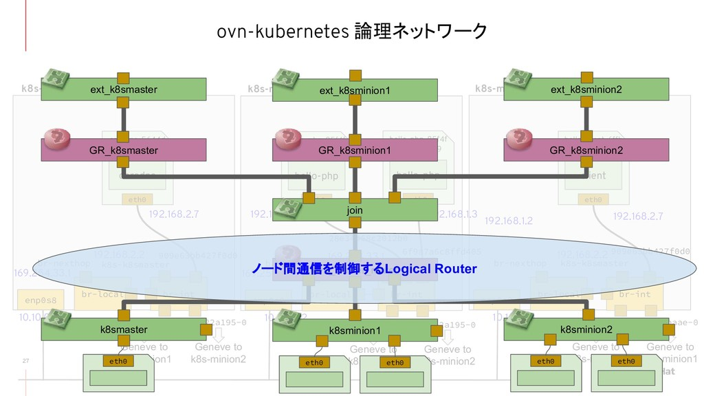 ovn-kubernetes 論理ネットワーク 27 br-local br-int br-n...