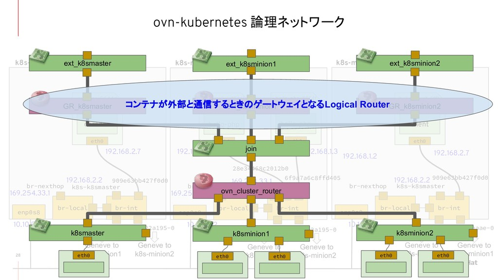 ovn-kubernetes 論理ネットワーク 28 br-local br-int br-n...