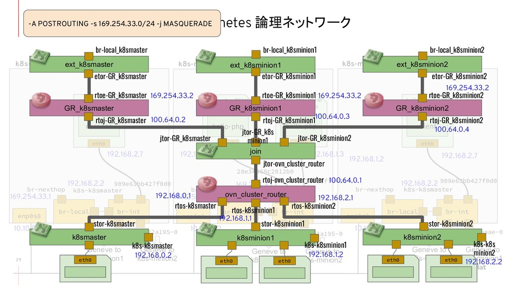 ovn-kubernetes 論理ネットワーク 29 br-local br-int br-n...