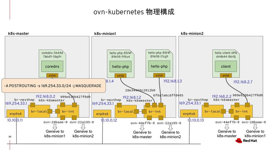 ovn-kubernetes 物理構成 30 br-local br-int br-nexth...