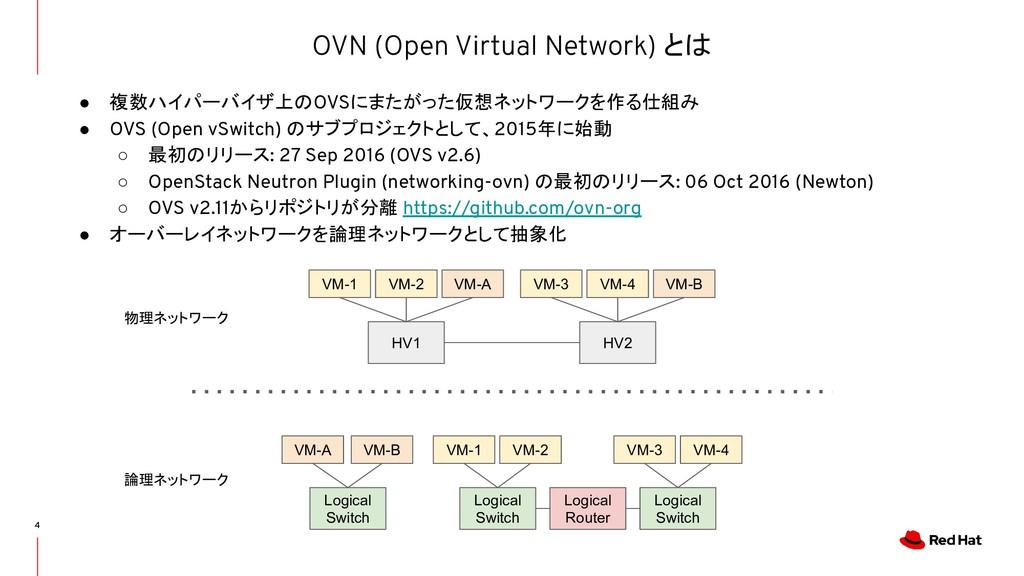 OVN (Open Virtual Network) とは 4 ● 複数ハイパーバイザ上のOV...