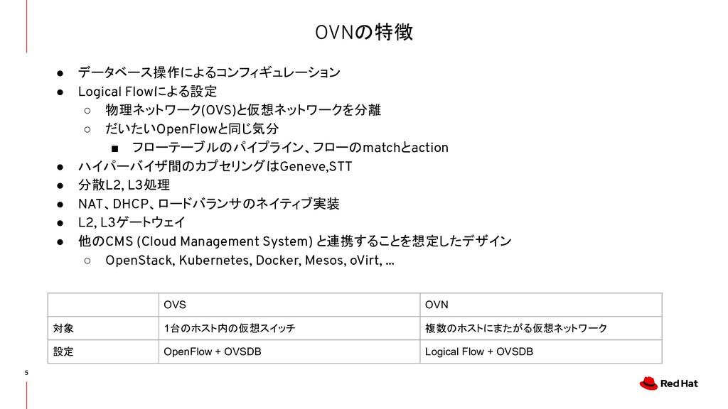 OVNの特徴 5 ● データベース操作によるコンフィギュレーション ● Logical Flo...