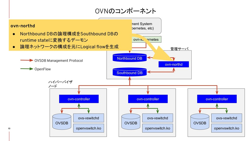 OVNのコンポーネント 10 ● Northbound DB ● Southbound DB ...
