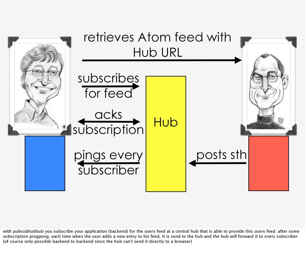 retrieves Atom feed with Hub URL Hub posts sth ...