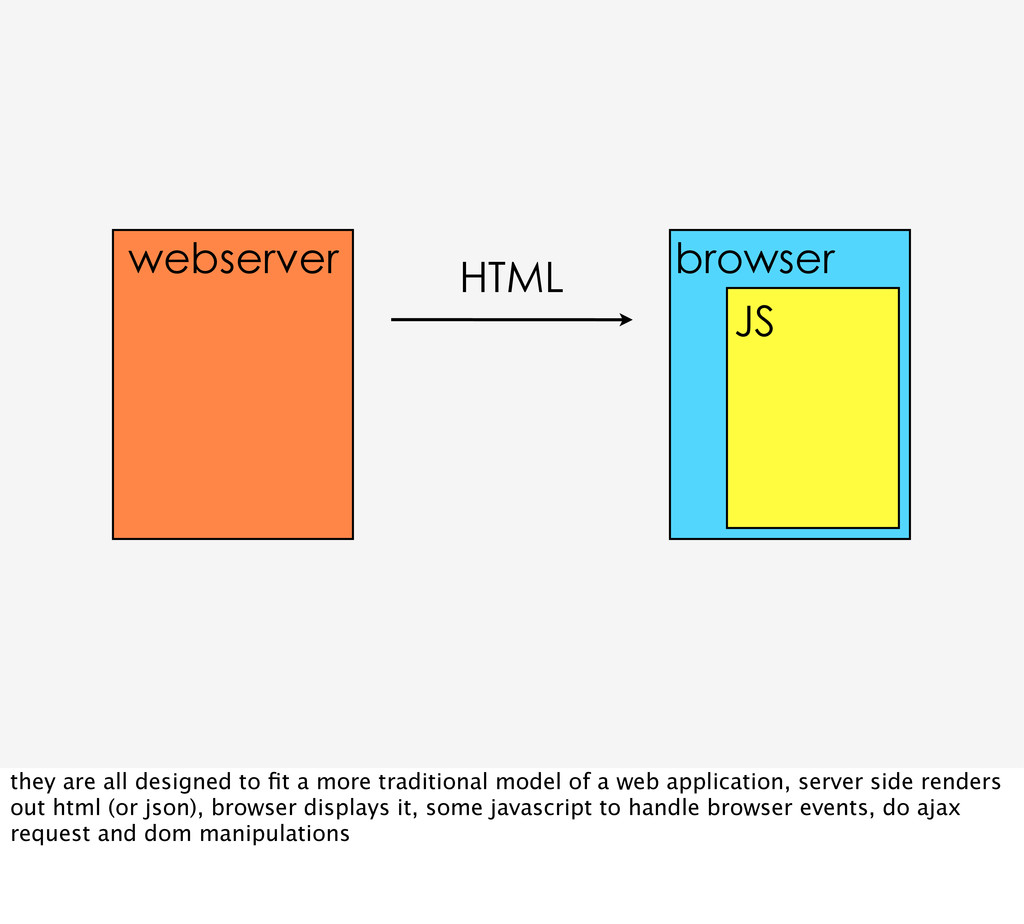 webserver HTML browser JS they are all designed...