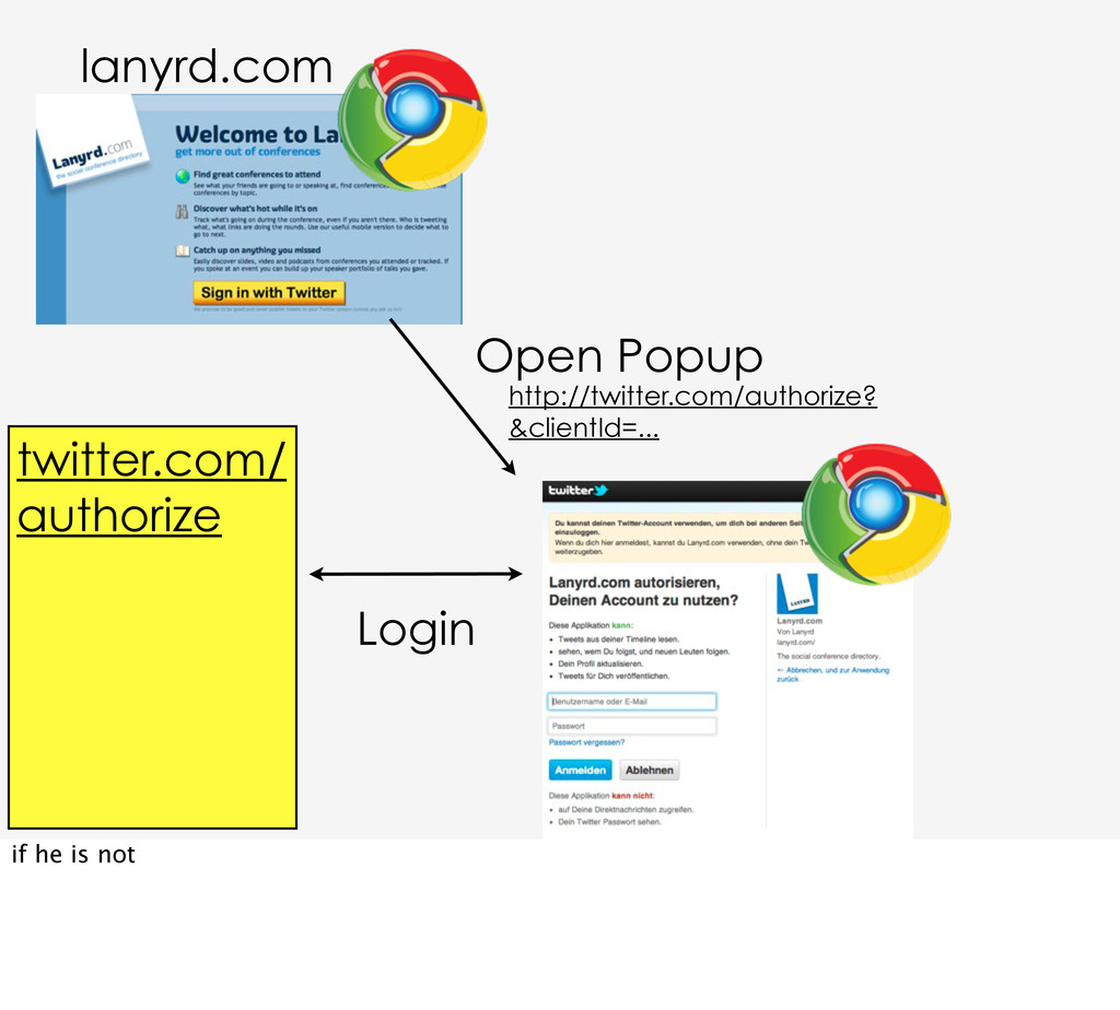 http://twitter.com/authorize? &clientId=... Ope...