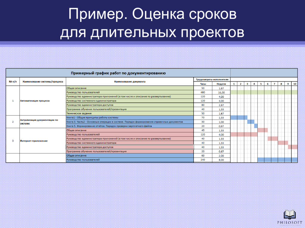 Пример. Оценка сроков для длительных проектов