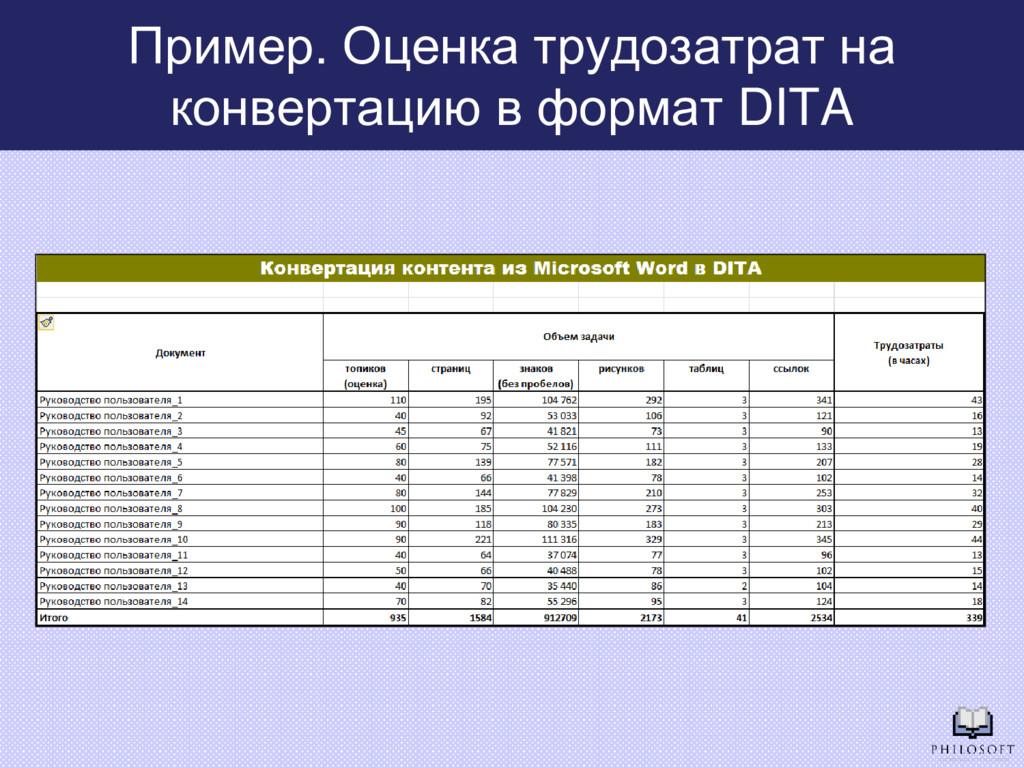 Пример. Оценка трудозатрат на конвертацию в фор...