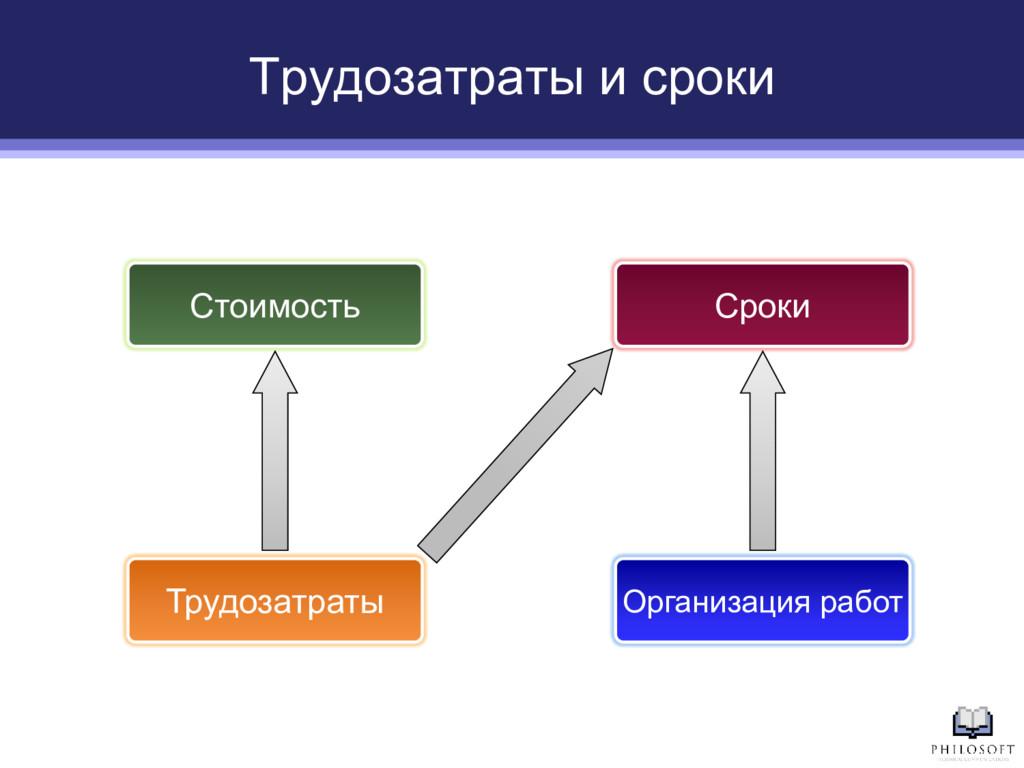 Трудозатраты и сроки Сроки Стоимость Организаци...