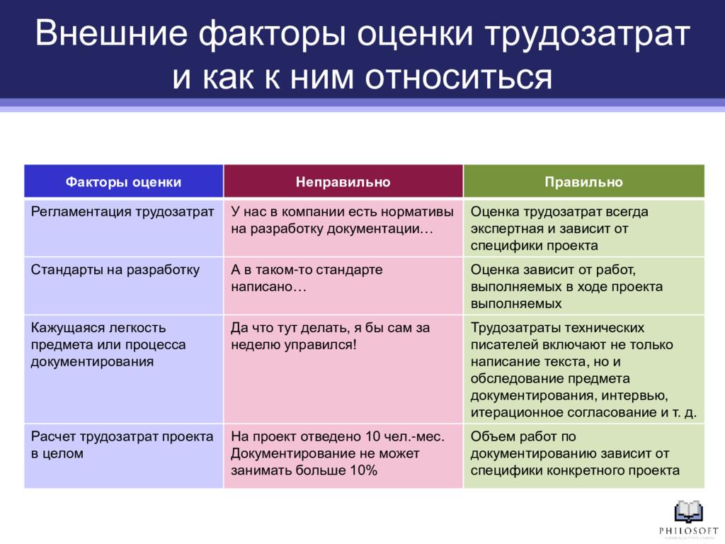Факторы оценки Неправильно Правильно Регламента...