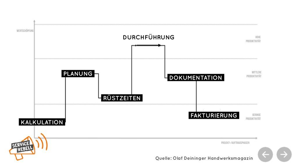 Projekt-/Auftragsphasen Wertschöpfung Geringe P...