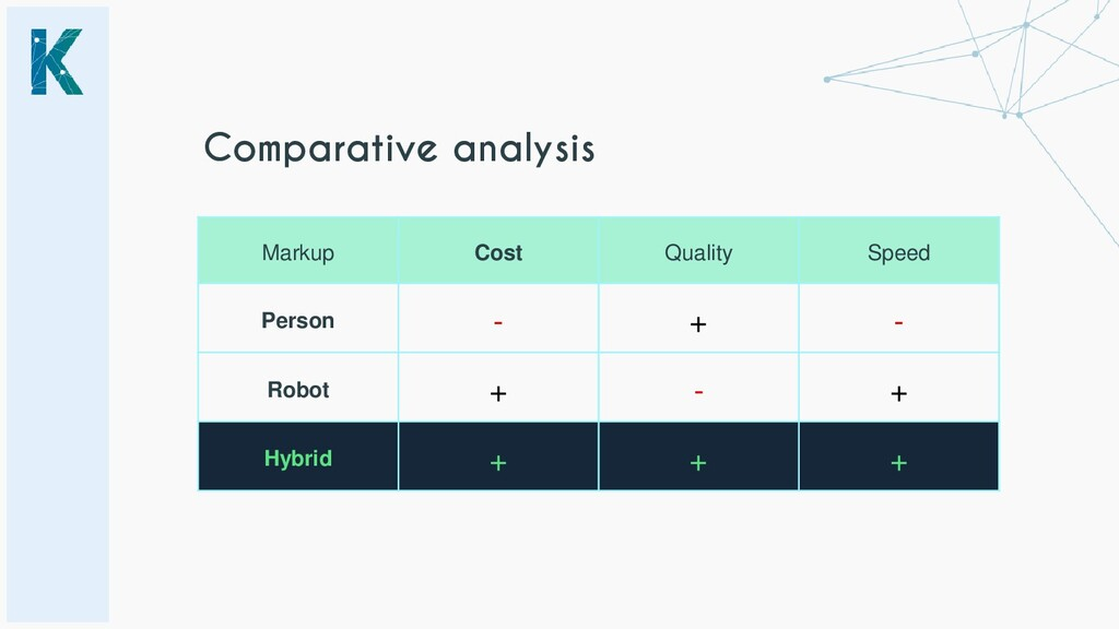 Markup Cost Quality Speed Person - + - Robot + ...