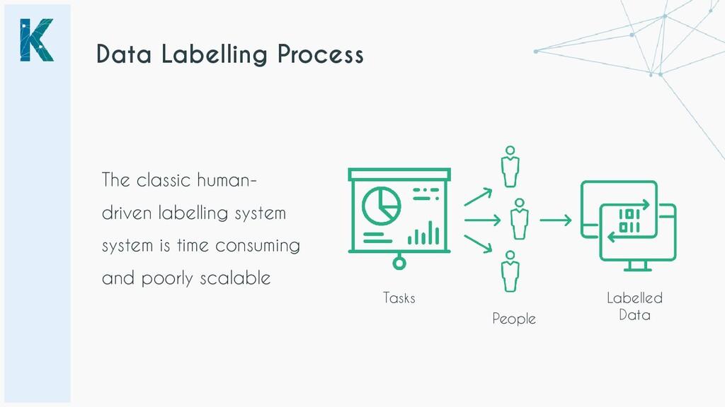 Data Labelling Process Tasks People Labelled Da...