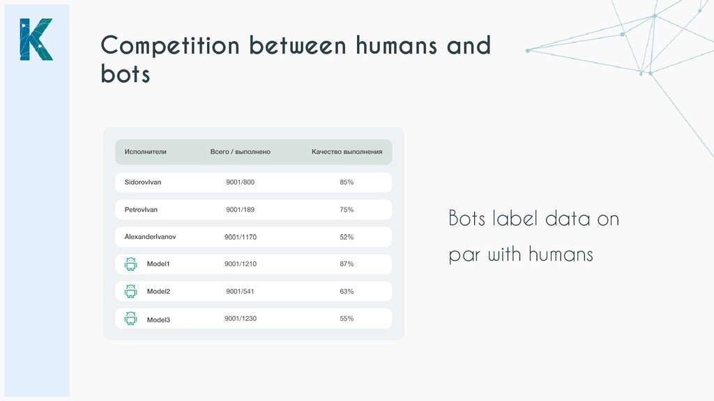 Competition between humans and bots Bots label ...