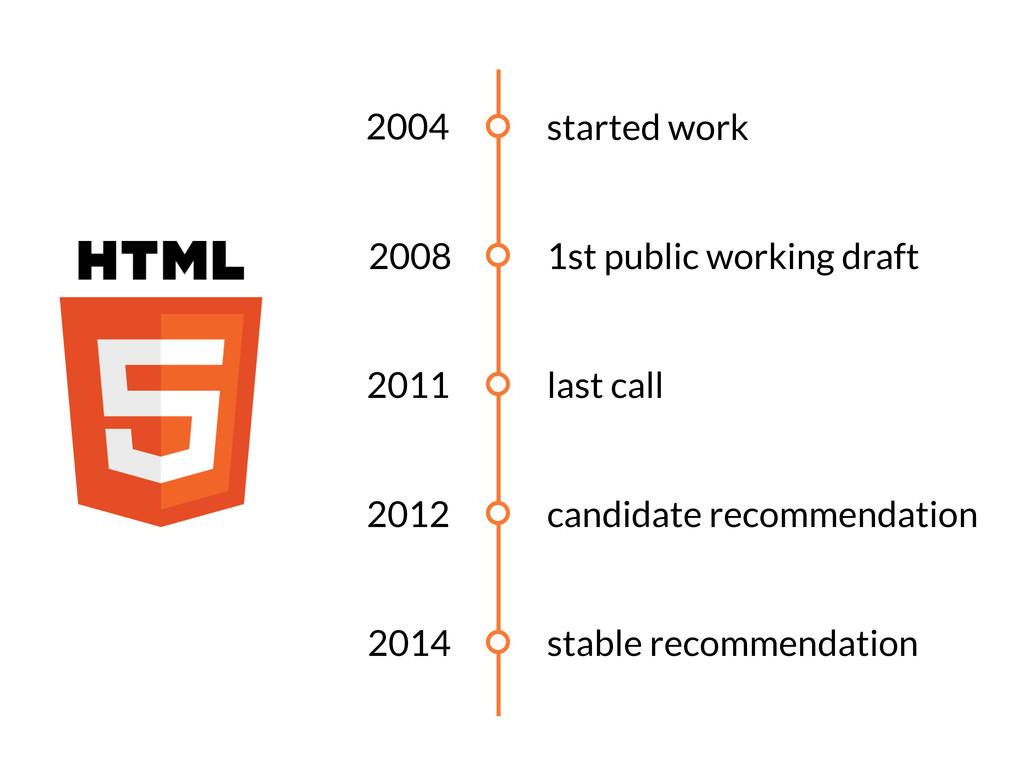 2004 2008 2011 2012 2014 started work 1st publi...