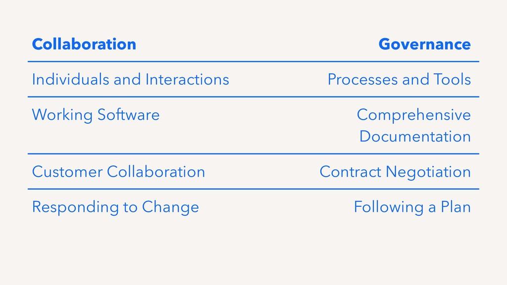 Collaboration Governance Individuals and Intera...