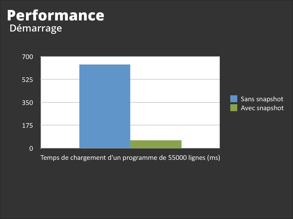 Performance 0 175 350 525 700 Temps de ch...