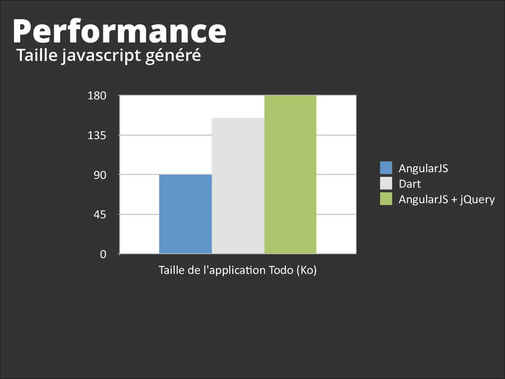 Performance Taille javascript généré 0 45 90 13...