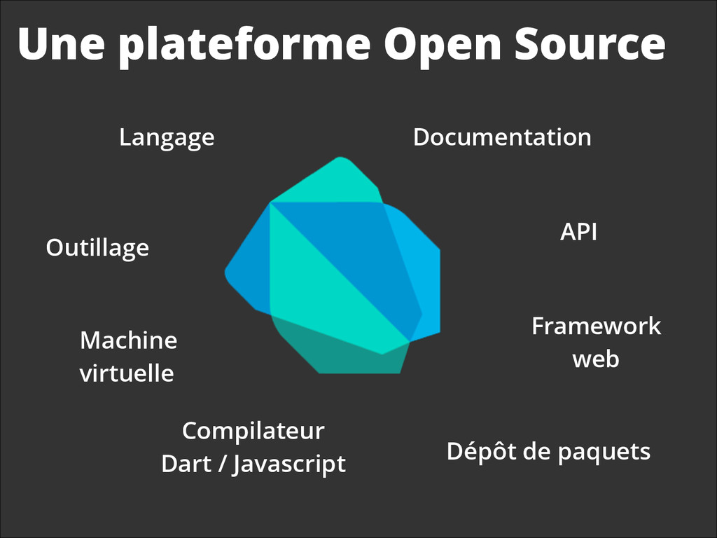 Une plateforme Open Source Langage Outillage Ma...