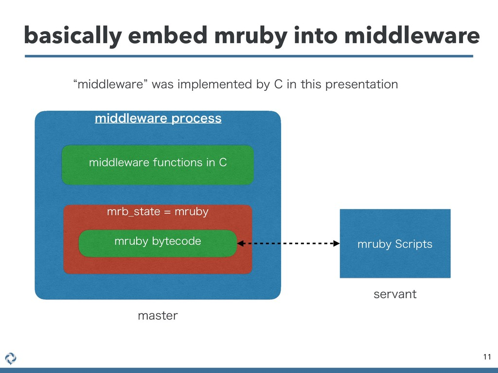 basically embed mruby into middleware 11 NJEEMF...