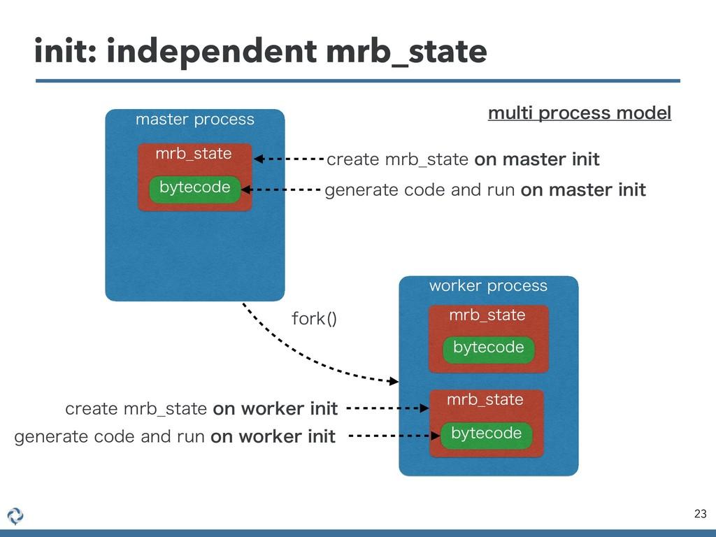 init: independent mrb_state 23 NBTUFSQSPDFTT X...