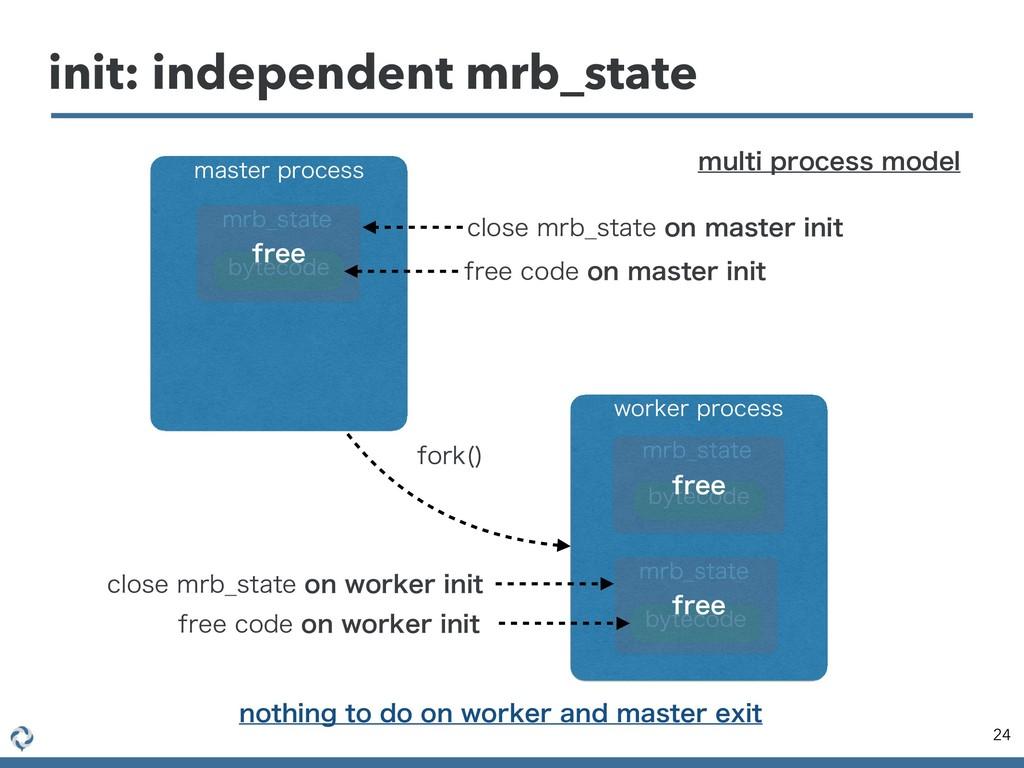 init: independent mrb_state 24 NBTUFSQSPDFTT X...