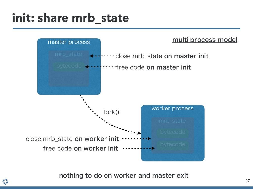 init: share mrb_state 27 NBTUFSQSPDFTT XPSLFS...