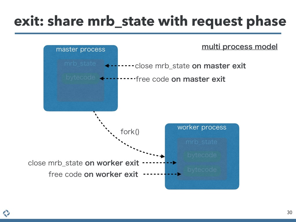 exit: share mrb_state with request phase 30 NBT...