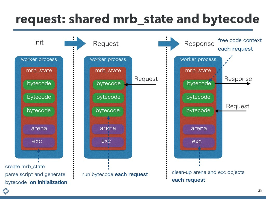 request: shared mrb_state and bytecode 38 XPSLF...