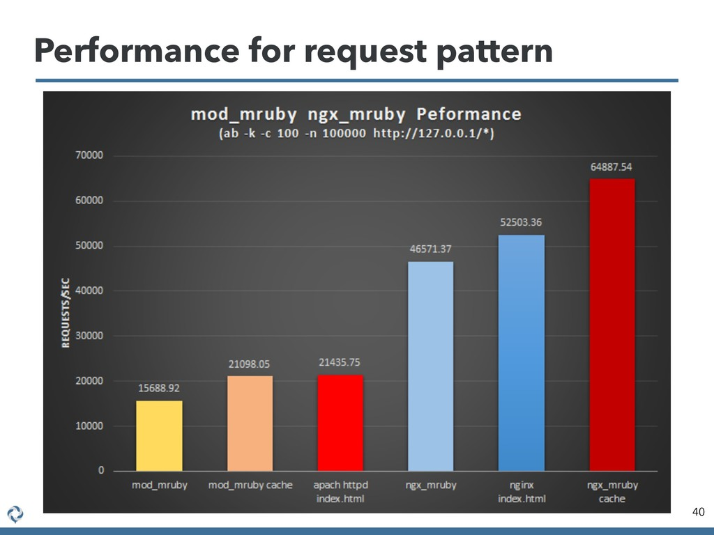 Performance for request pattern 40