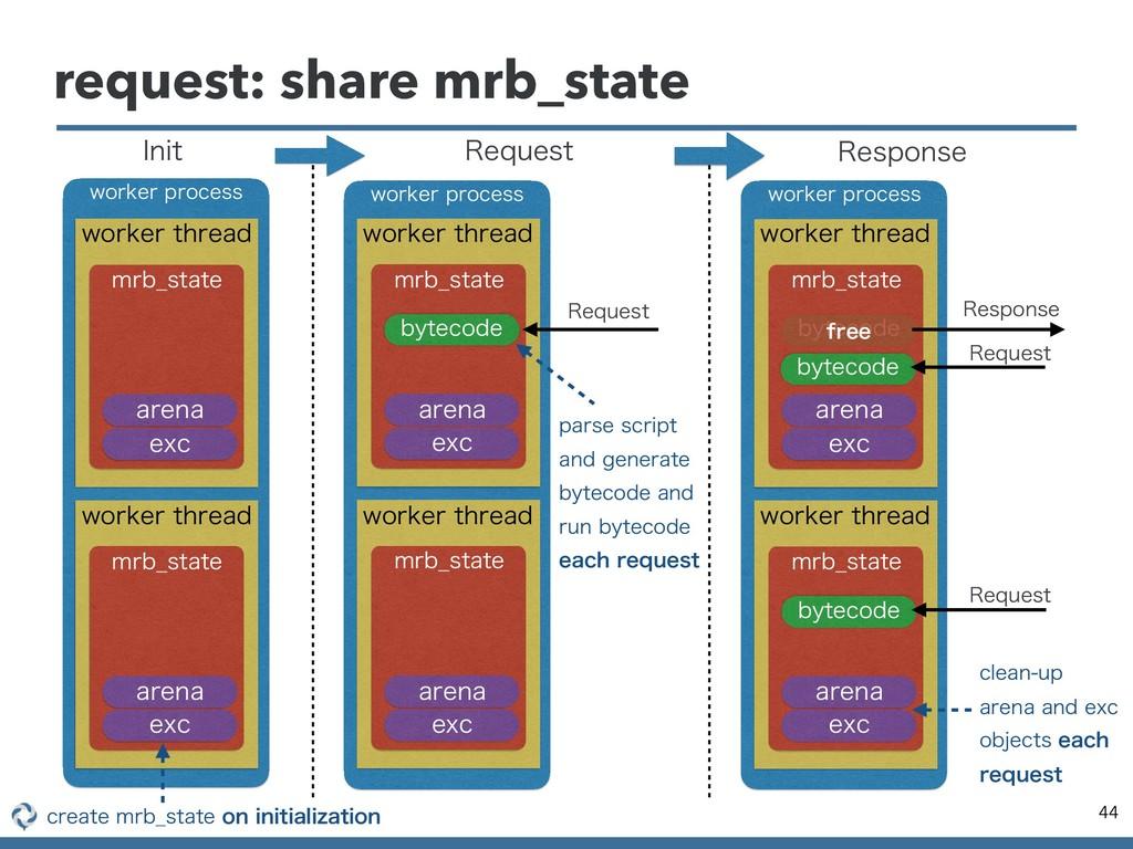 request: share mrb_state 44 XPSLFSQSPDFTT *OJU...