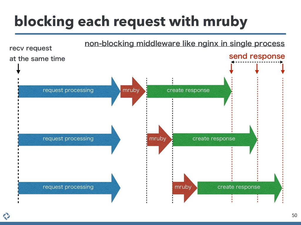 blocking each request with mruby 50 SFRVFTUQSP...