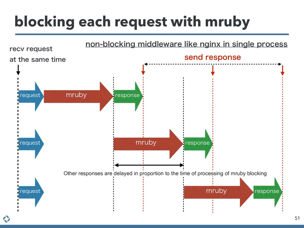 blocking each request with mruby 51 SFRVFTU NSV...
