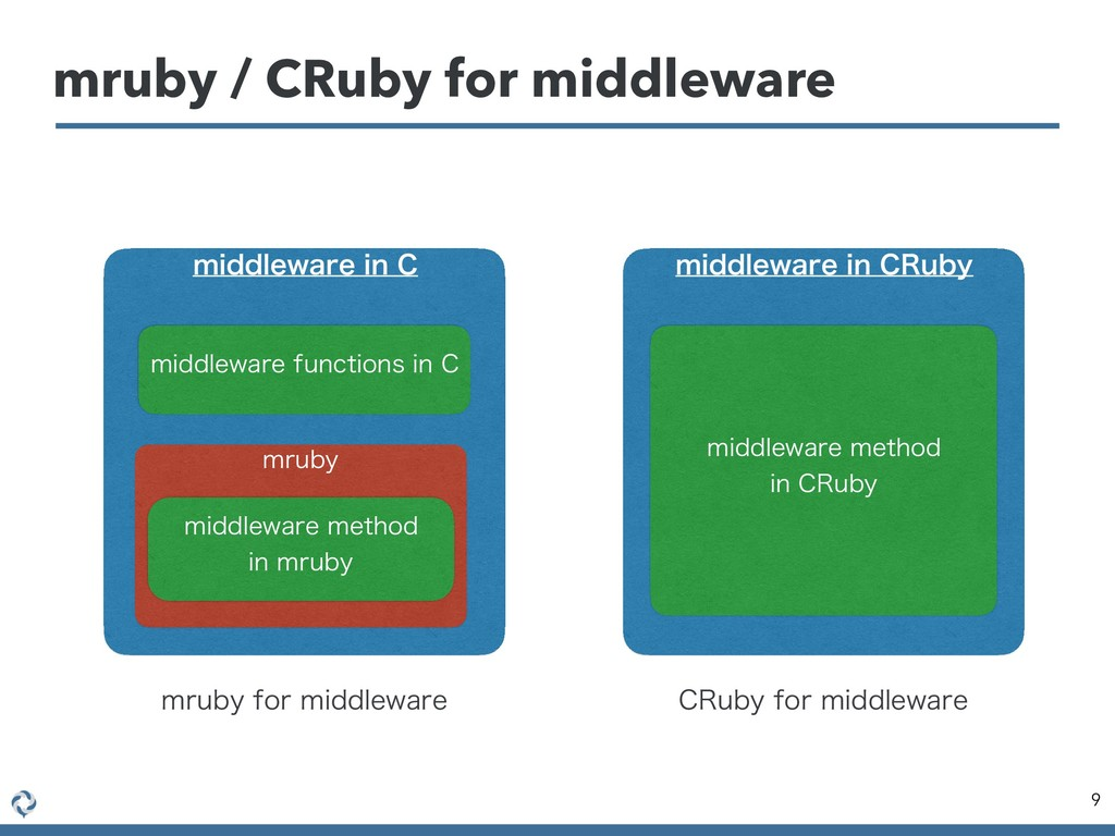mruby / CRuby for middleware 9 NJEEMFXBSFJO$ ...