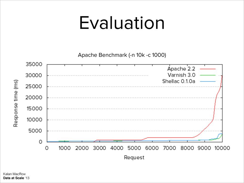 Kalan MacRow Data at Scale '13 Evaluation Apach...